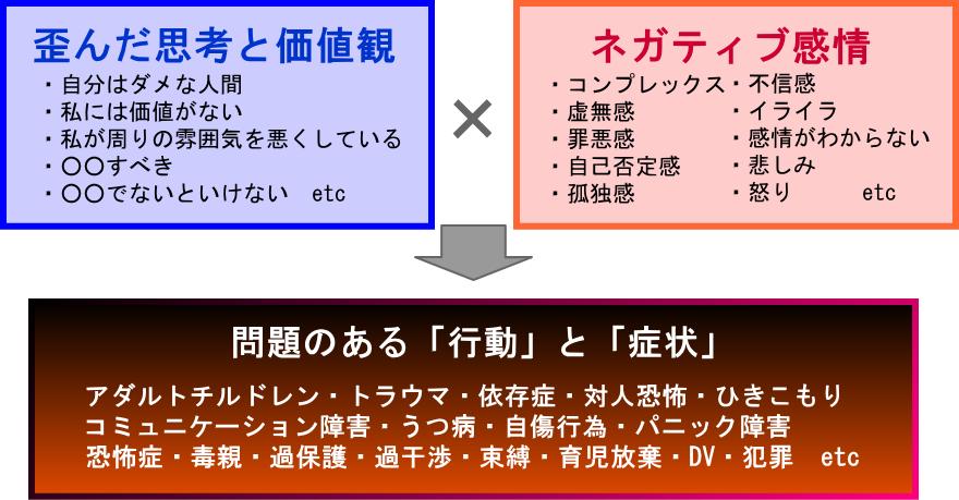 症状 アダルト チルドレン 【アダルトチルドレン】AC症状「風邪」の原因と解決法オススメ!